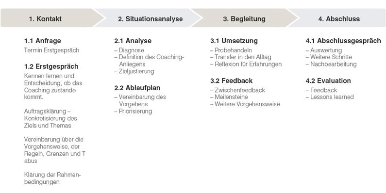 Coaching Ablauf - Gabriele Haas